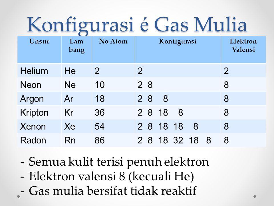 Konfigurasi é Gas Mulia
