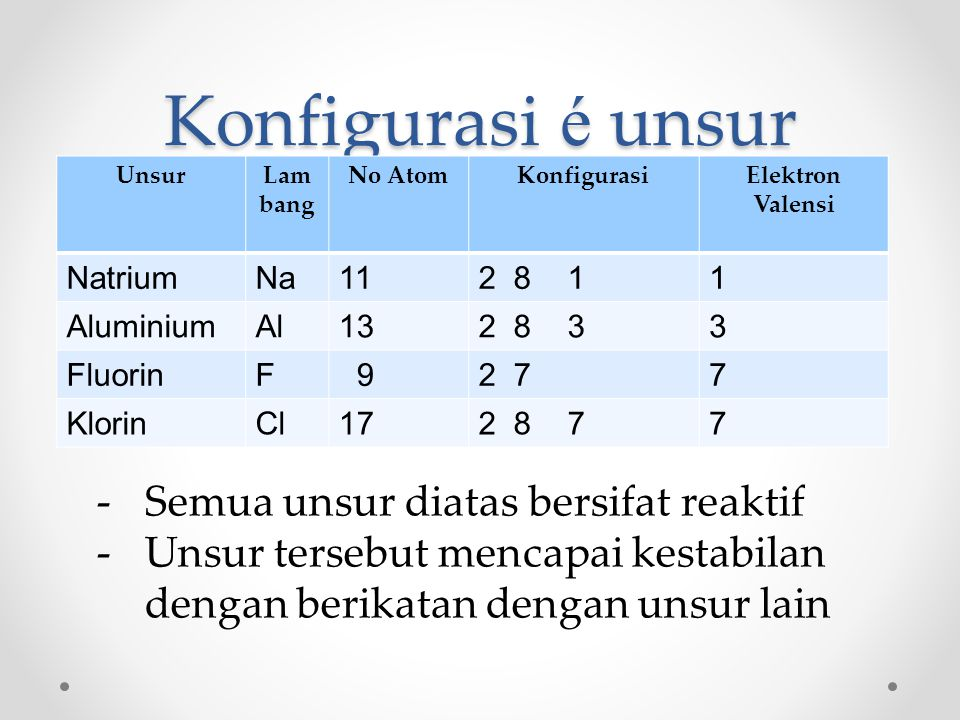 Konfigurasi é unsur Semua unsur diatas bersifat reaktif