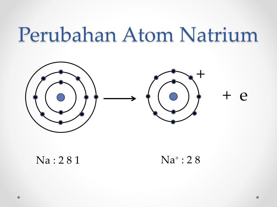 Perubahan Atom Natrium