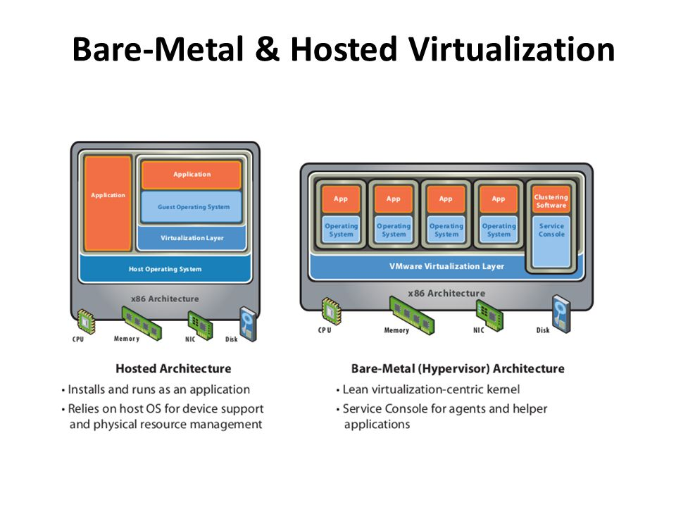 Bare-Metal & Hosted Virtualization