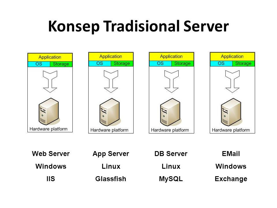 Konsep Tradisional Server