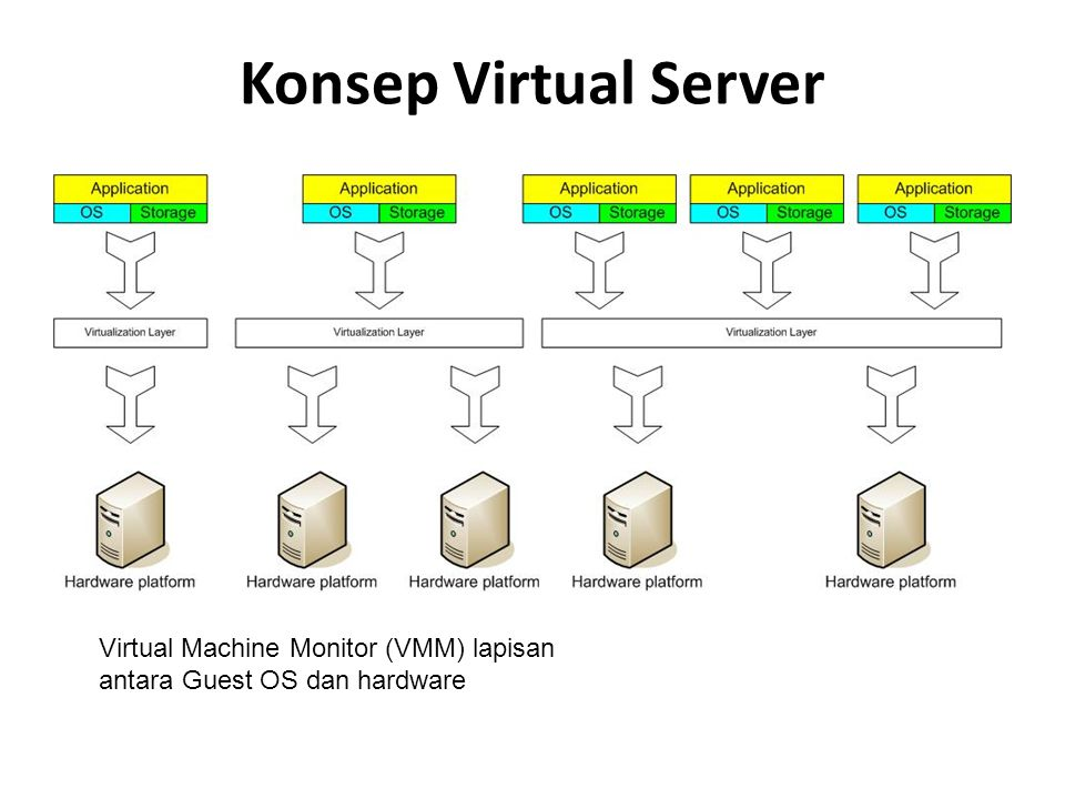 Konsep Virtual Server Virtual Machine Monitor (VMM) lapisan antara Guest OS dan hardware