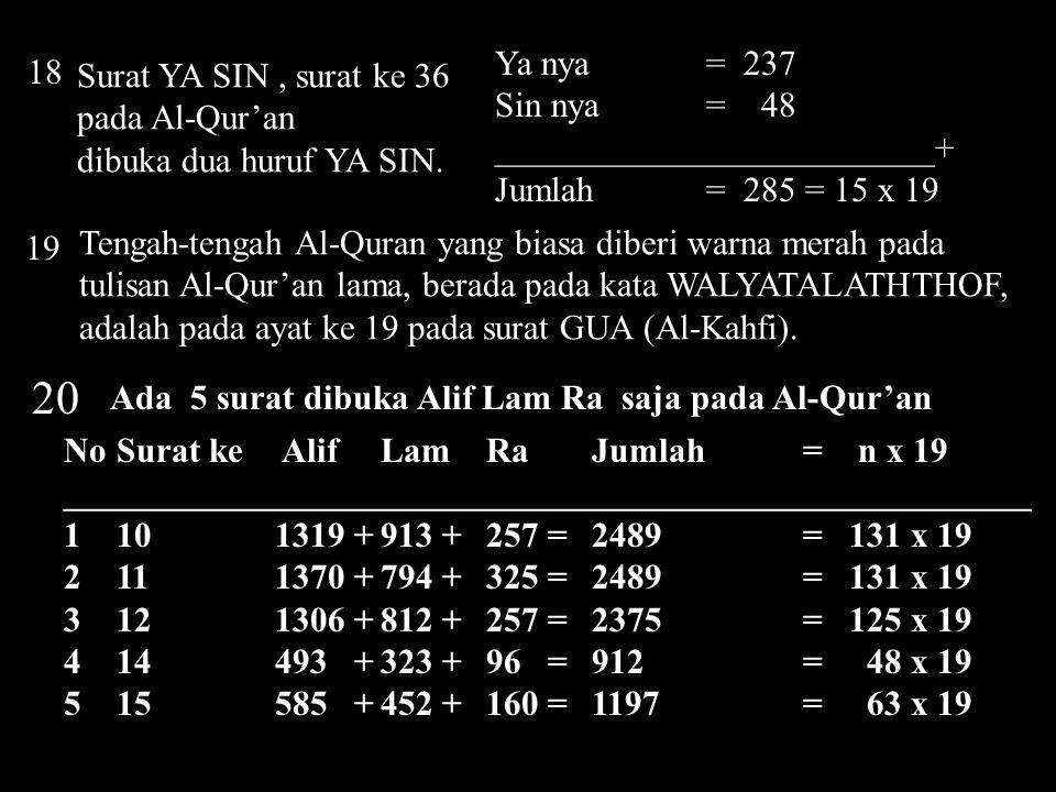 20 Ya nya = 237 18 Surat YA SIN , surat ke 36 pada Al-Qur'an