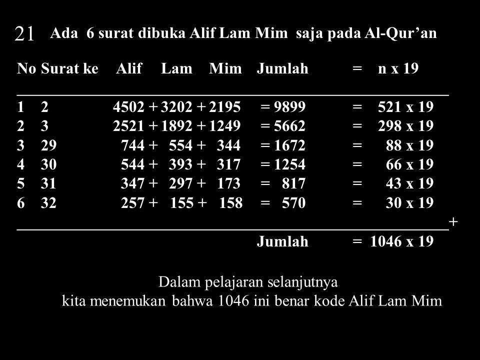 21 Ada 6 surat dibuka Alif Lam Mim saja pada Al-Qur'an