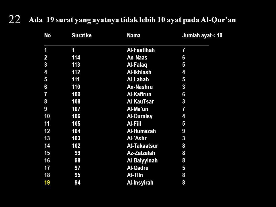 22 Ada 19 surat yang ayatnya tidak lebih 10 ayat pada Al-Qur'an