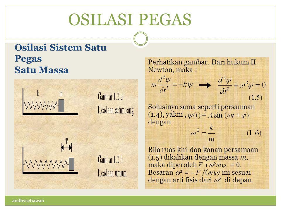 OSILASI PEGAS Osilasi Sistem Satu Pegas Satu Massa