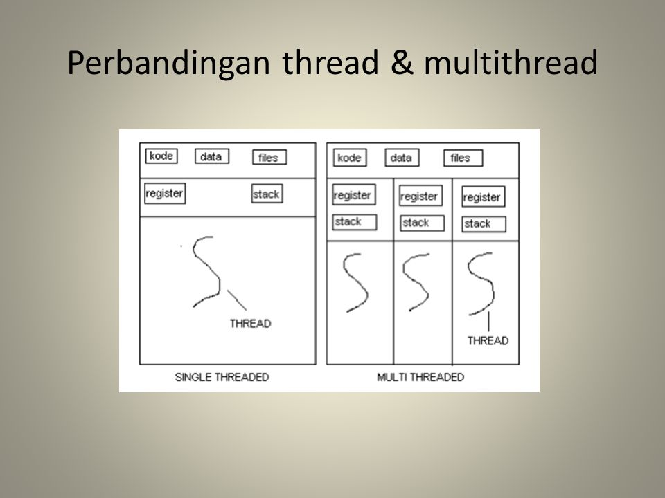 Perbandingan thread & multithread