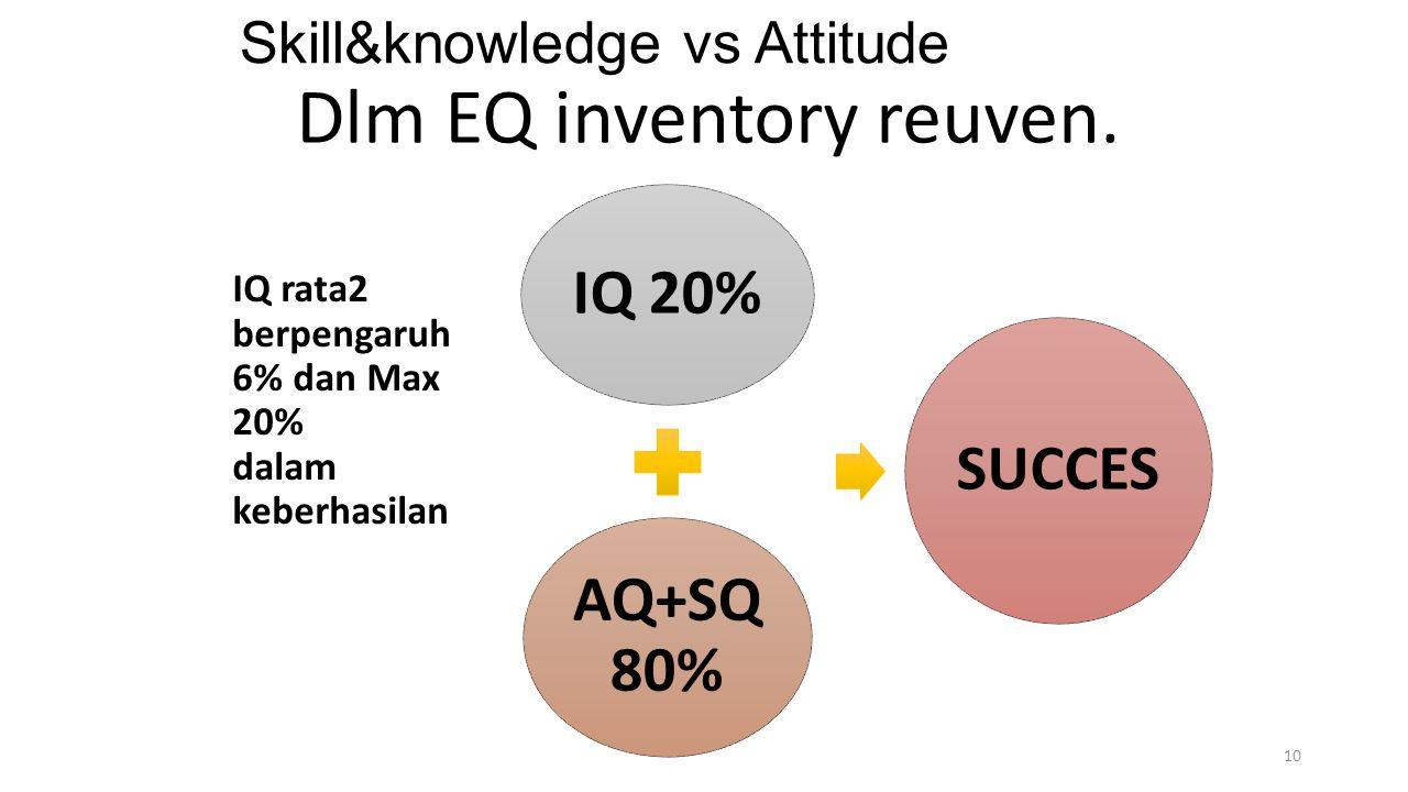 Skill&knowledge vs Attitude