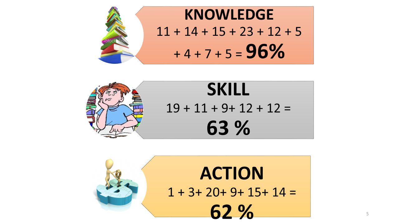 ACTION 1 + 3+ 20+ 9+ 15+ 14 = 62 % SKILL 19 + 11 + 9+ 12 + 12 = 63 %