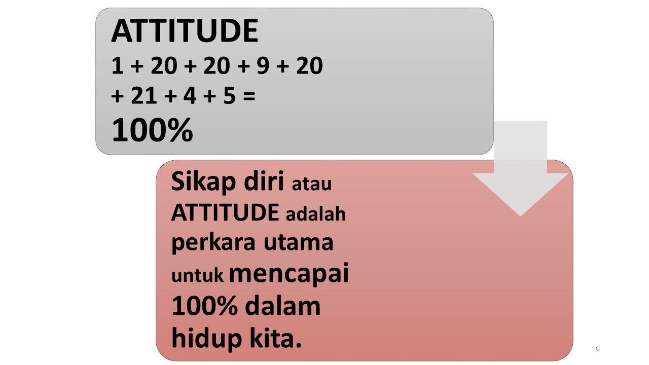 ATTITUDE 1 + 20 + 20 + 9 + 20 + 21 + 4 + 5 = 100% Sikap diri atau ATTITUDE adalah perkara utama untuk mencapai 100% dalam hidup kita.