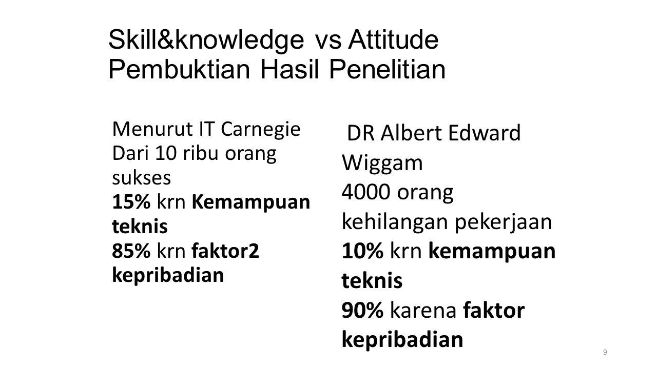 Skill&knowledge vs Attitude Pembuktian Hasil Penelitian
