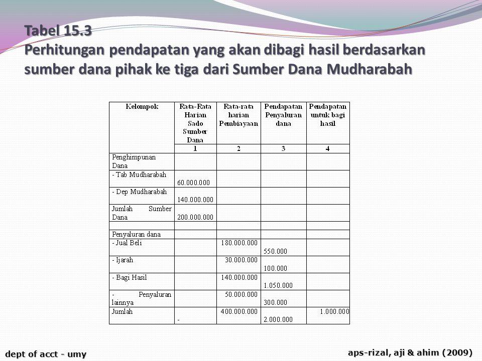 Tabel 15.3 Perhitungan pendapatan yang akan dibagi hasil berdasarkan sumber dana pihak ke tiga dari Sumber Dana Mudharabah