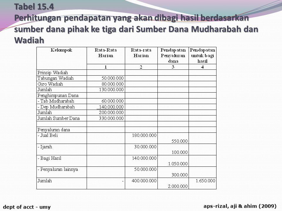 Tabel 15.4 Perhitungan pendapatan yang akan dibagi hasil berdasarkan sumber dana pihak ke tiga dari Sumber Dana Mudharabah dan Wadiah