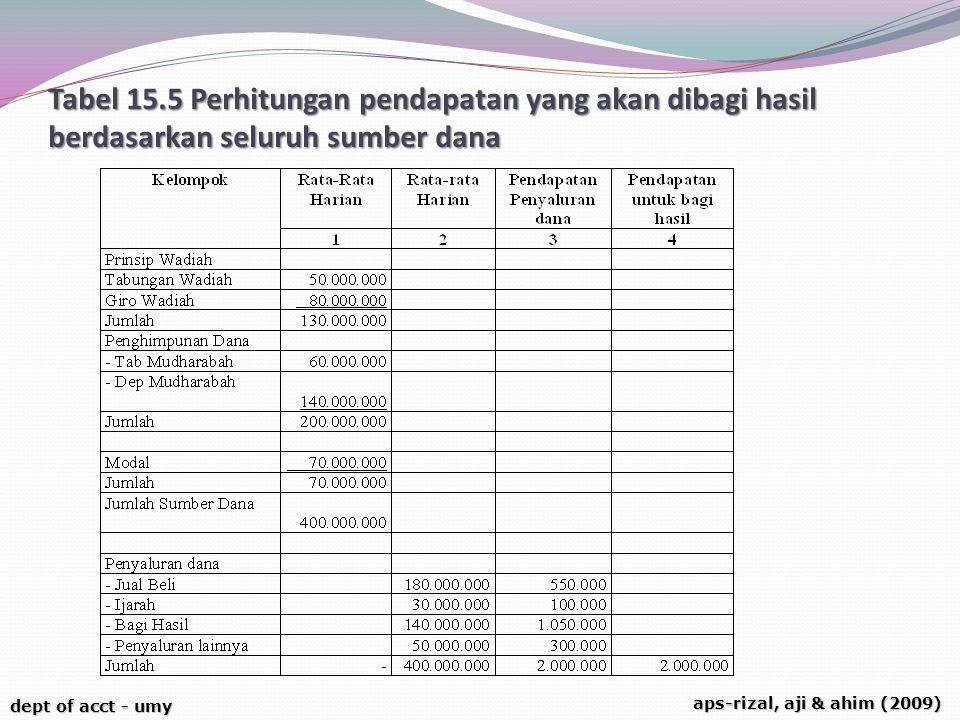 Tabel 15.5 Perhitungan pendapatan yang akan dibagi hasil berdasarkan seluruh sumber dana