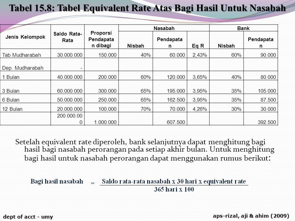 Tabel 15.8: Tabel Equivalent Rate Atas Bagi Hasil Untuk Nasabah
