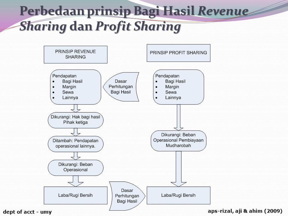 Perbedaan prinsip Bagi Hasil Revenue Sharing dan Profit Sharing