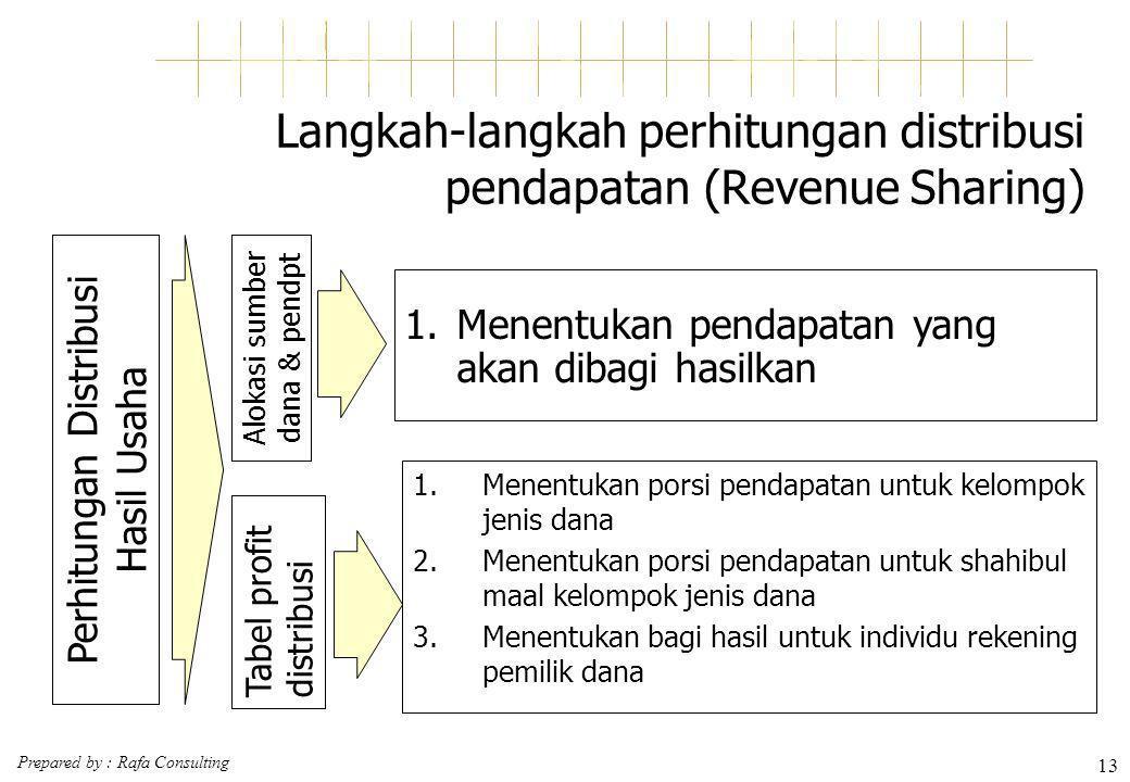 Langkah-langkah perhitungan distribusi pendapatan (Revenue Sharing)