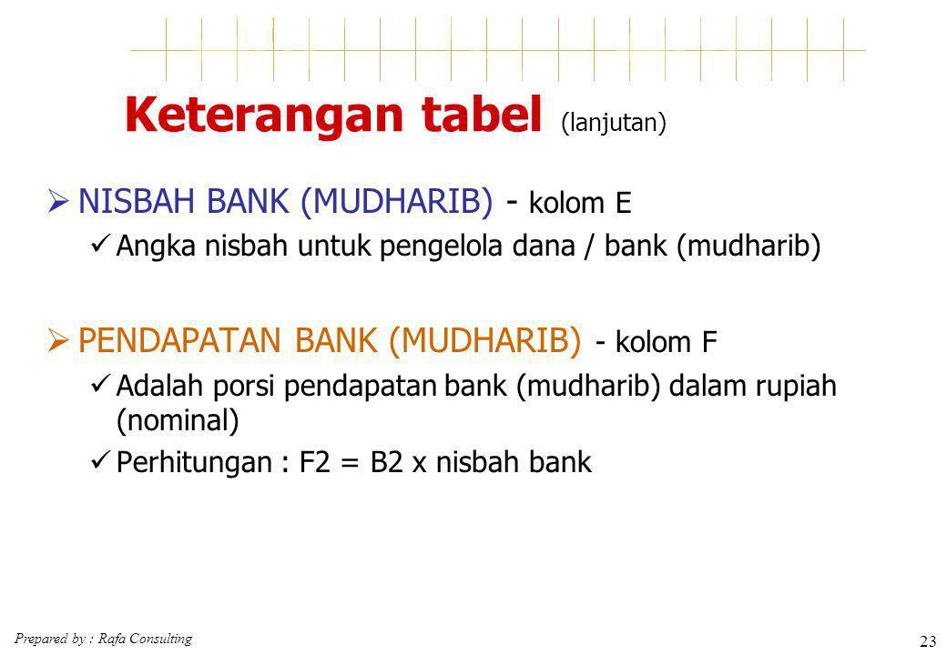 Keterangan tabel (lanjutan)