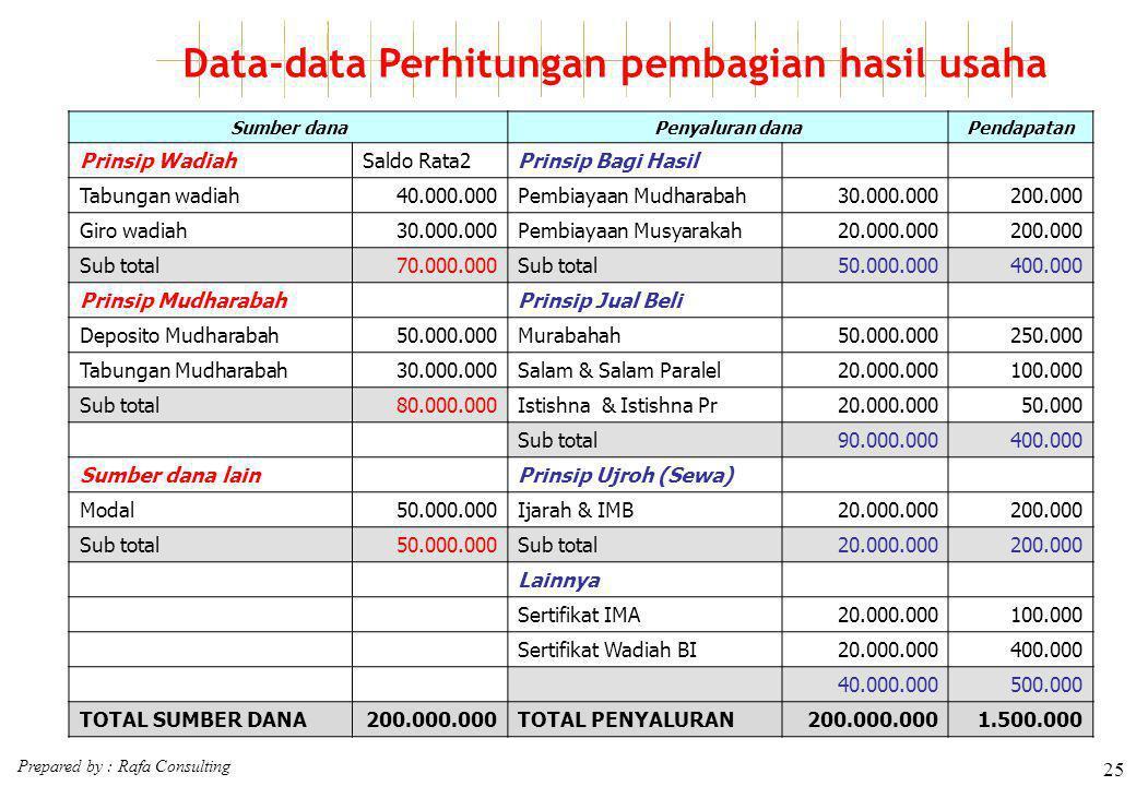 Data-data Perhitungan pembagian hasil usaha