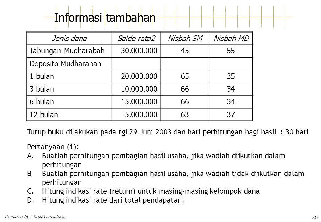Informasi tambahan Jenis dana Saldo rata2 Nisbah SM Nisbah MD