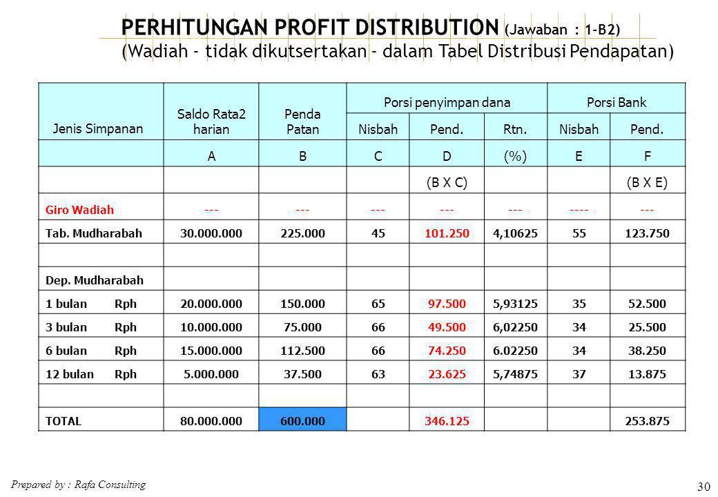 PERHITUNGAN PROFIT DISTRIBUTION (Jawaban : 1-B2)