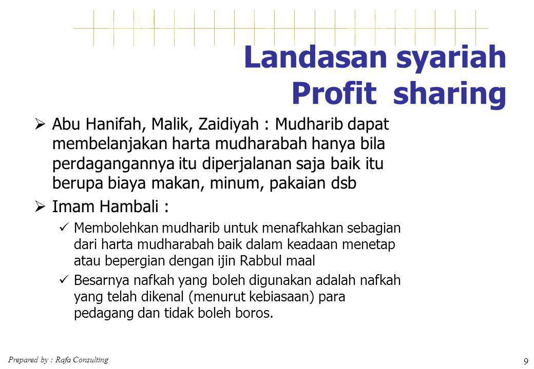 Landasan syariah Profit sharing