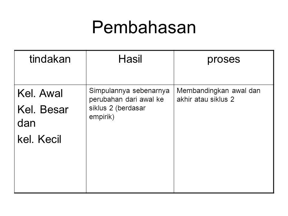 Pembahasan tindakan Hasil proses Kel. Awal Kel. Besar dan kel. Kecil