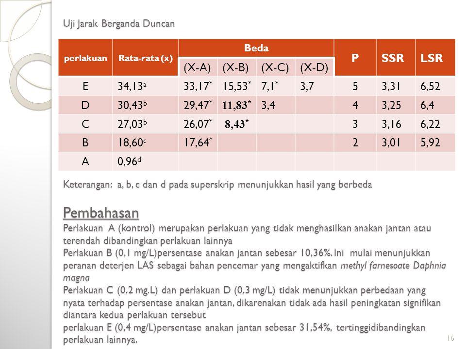 P SSR LSR (X-A) (X-B) (X-C) (X-D) E 34,13a 33,17* 15,53* 7,1* 3,7 5