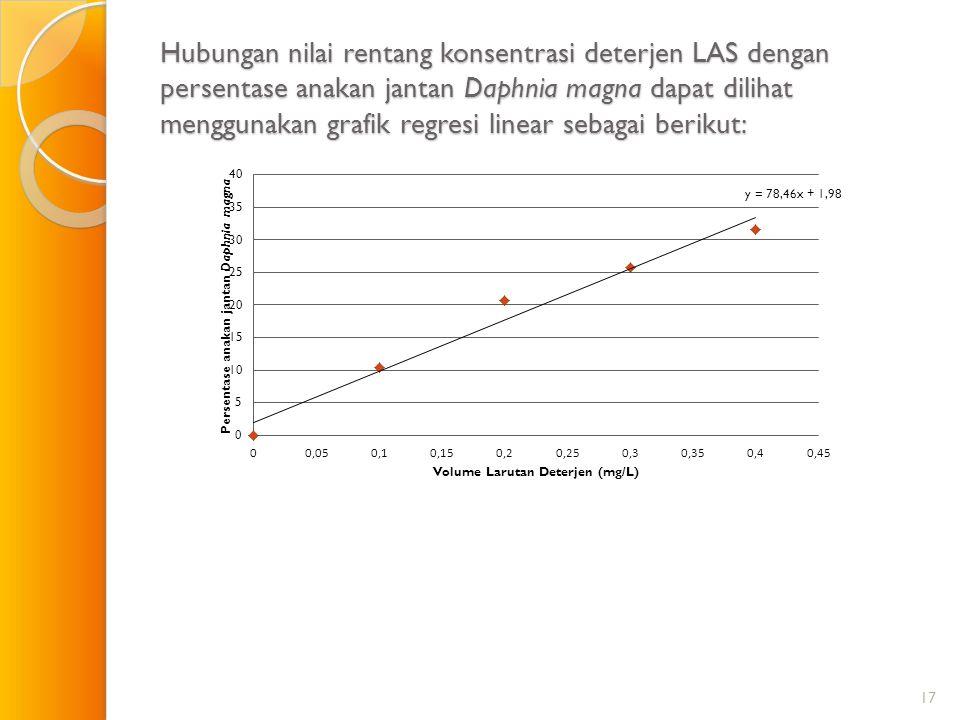 Hubungan nilai rentang konsentrasi deterjen LAS dengan persentase anakan jantan Daphnia magna dapat dilihat menggunakan grafik regresi linear sebagai berikut:
