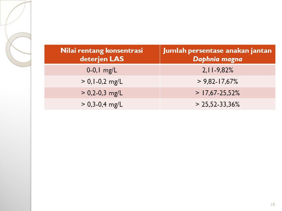 Nilai rentang konsentrasi deterjen LAS
