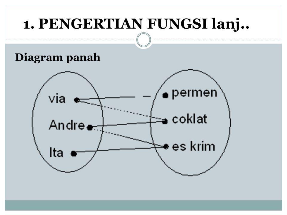 1. PENGERTIAN FUNGSI lanj..