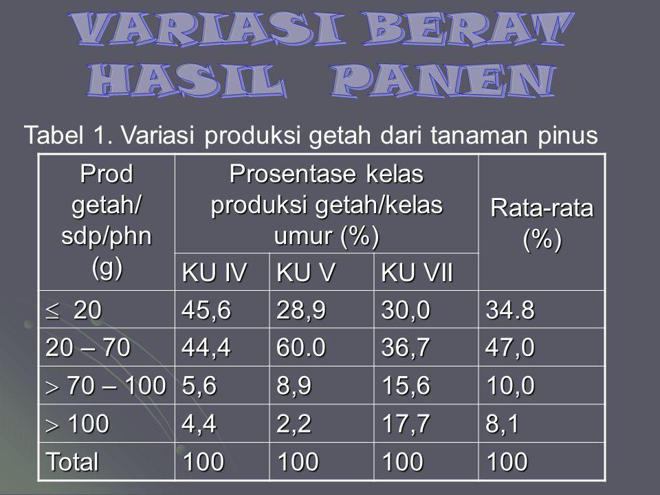 VARIASI BERAT HASIL PANEN