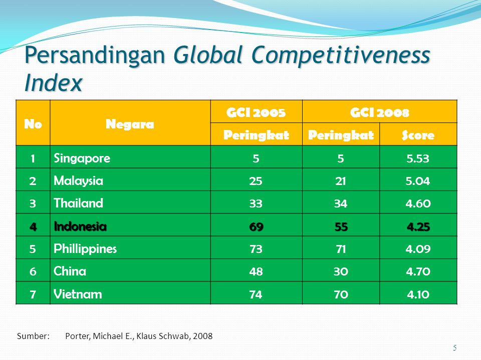 Persandingan Global Competitiveness Index