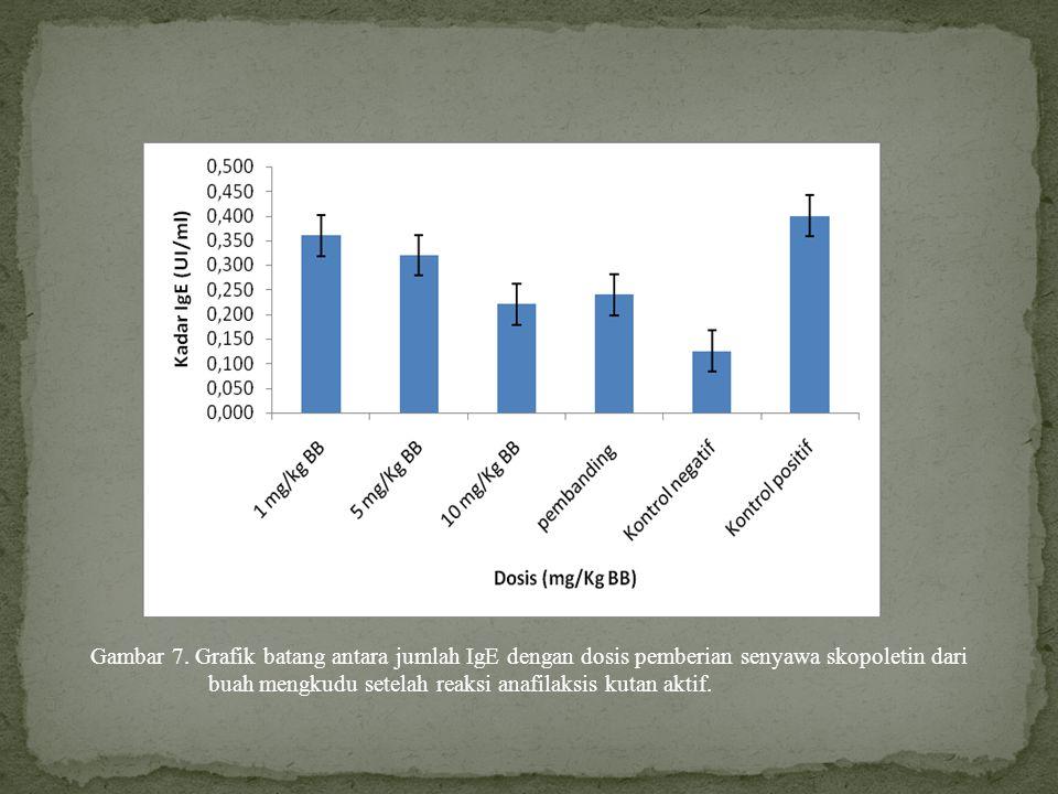 Gambar 7. Grafik batang antara jumlah IgE dengan dosis pemberian senyawa skopoletin dari