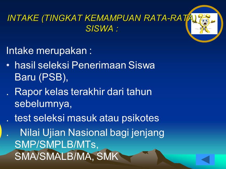 INTAKE (TINGKAT KEMAMPUAN RATA-RATA) SISWA :