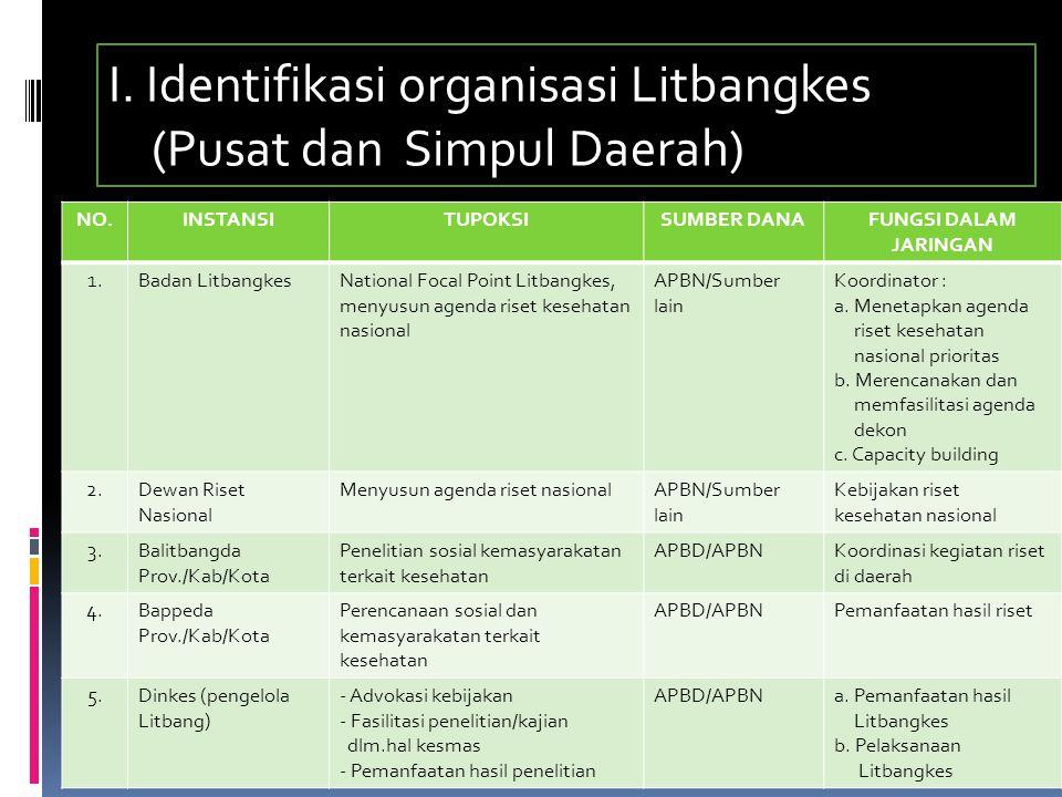 I. Identifikasi organisasi Litbangkes (Pusat dan Simpul Daerah)