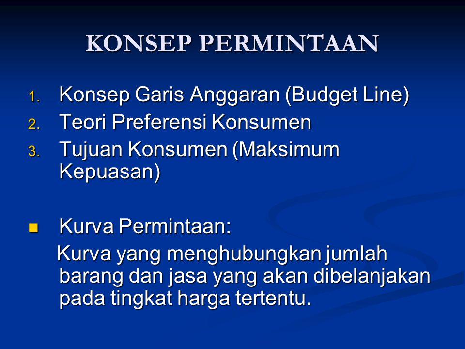 KONSEP PERMINTAAN Konsep Garis Anggaran (Budget Line)