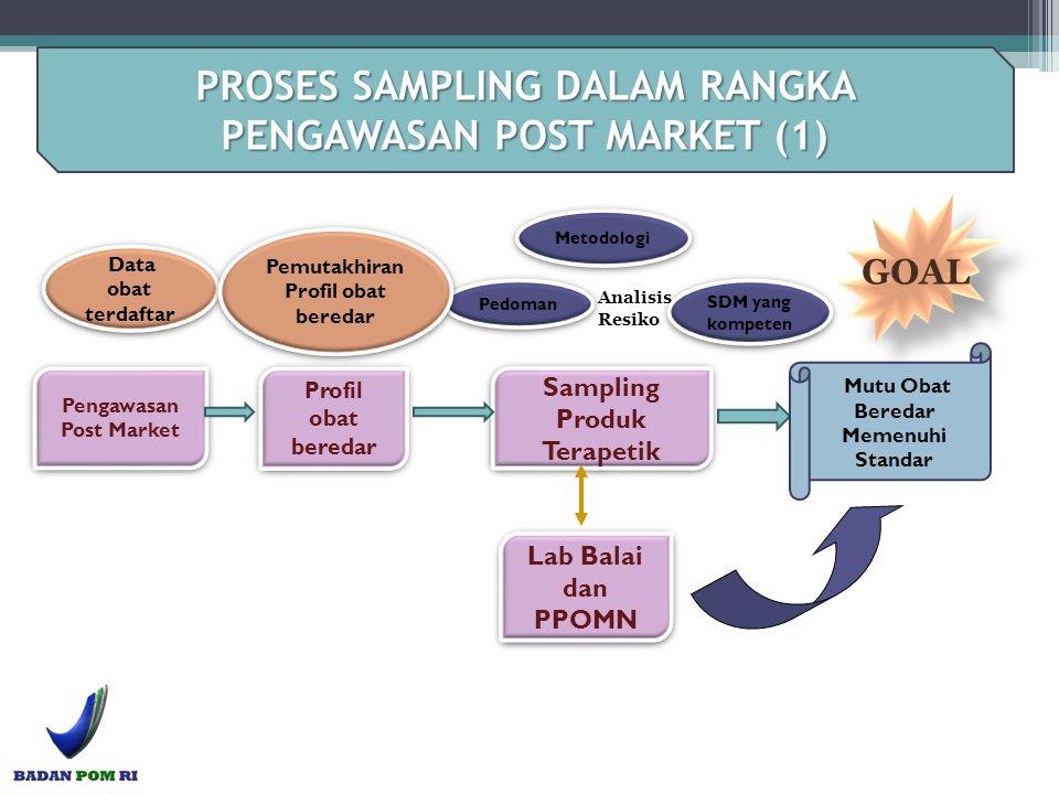 PROSES SAMPLING DALAM RANGKA PENGAWASAN POST MARKET (1)