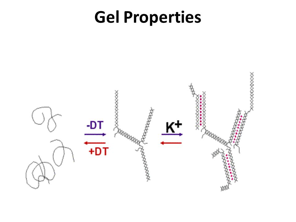Gel Properties