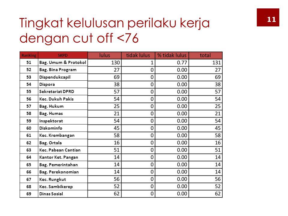 Tingkat kelulusan perilaku kerja dengan cut off <76
