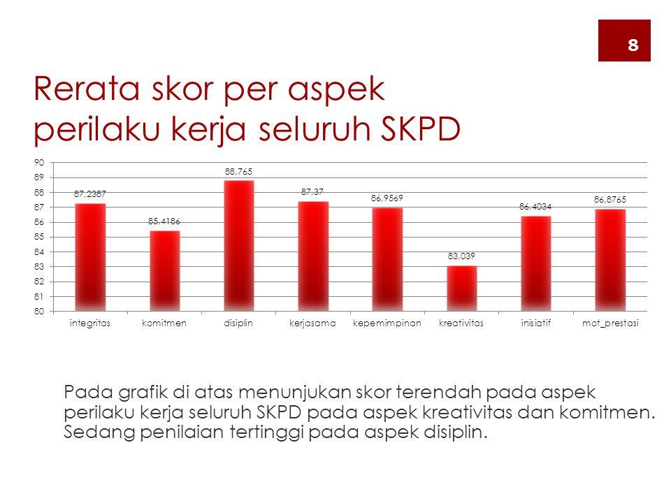 Rerata skor per aspek perilaku kerja seluruh SKPD