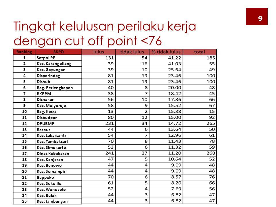 Tingkat kelulusan perilaku kerja dengan cut off point <76