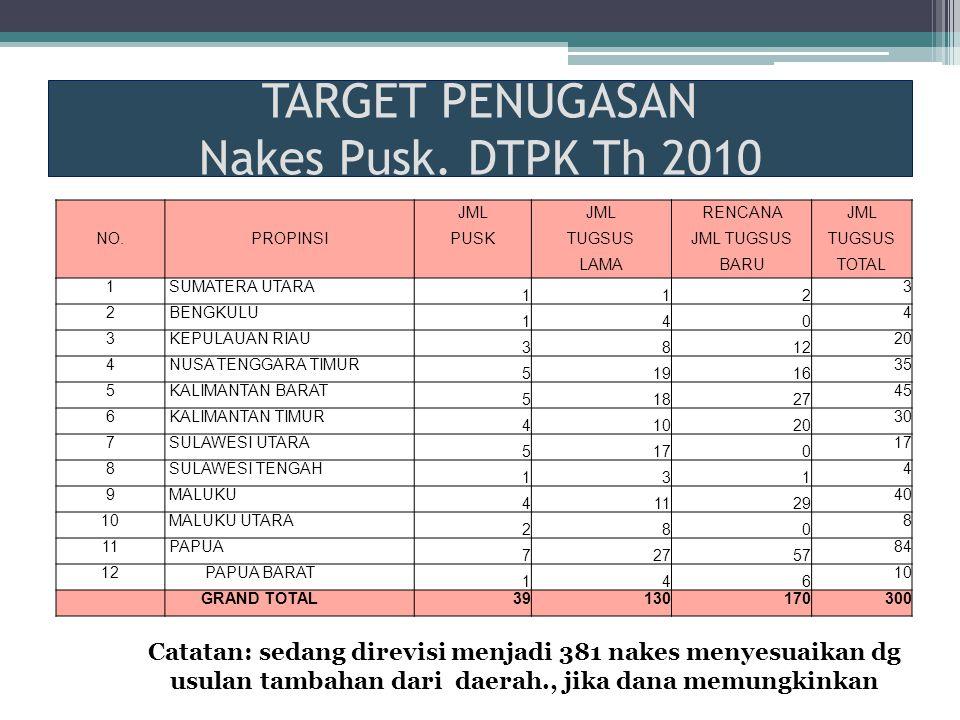 TARGET PENUGASAN Nakes Pusk. DTPK Th 2010