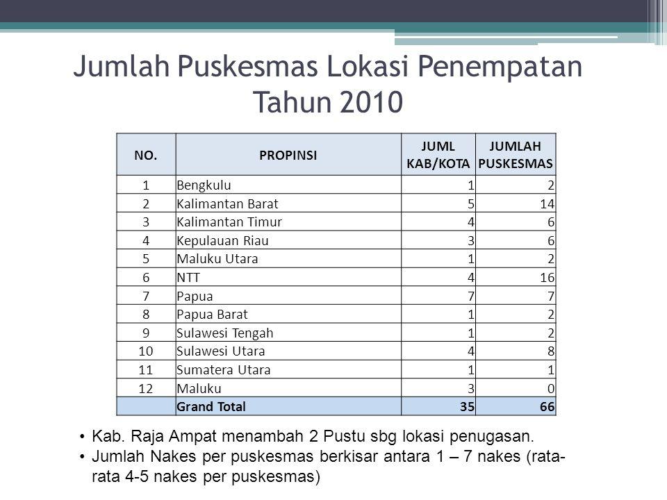 Jumlah Puskesmas Lokasi Penempatan Tahun 2010