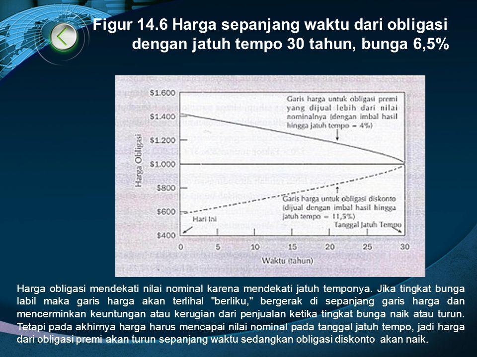 Figur 14.6 Harga sepanjang waktu dari obligasi dengan jatuh tempo 30 tahun, bunga 6,5%