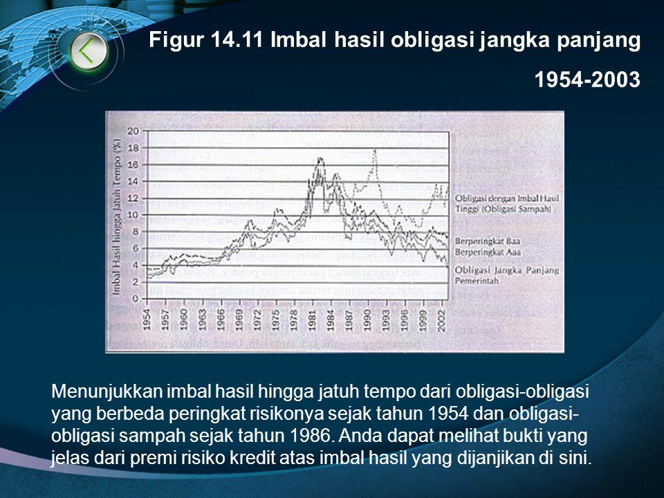 Figur 14.11 Imbal hasil obligasi jangka panjang 1954-2003