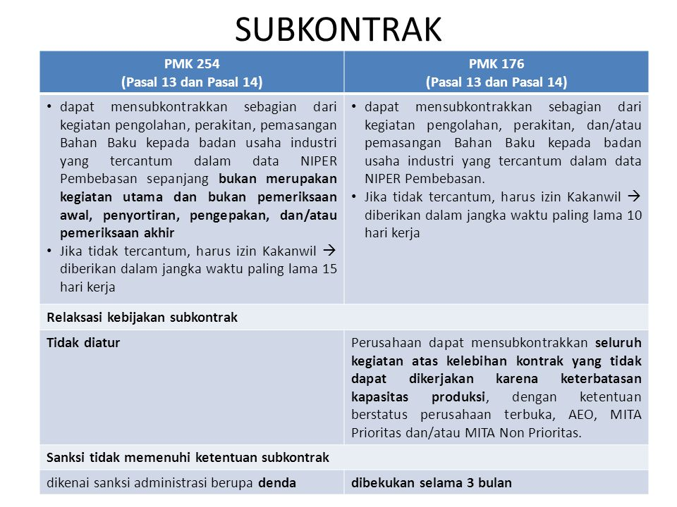 SUBKONTRAK PMK 254 (Pasal 13 dan Pasal 14) PMK 176