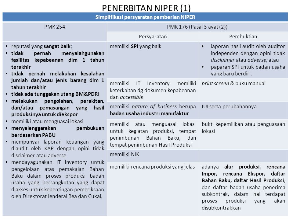 Simplifikasi persyaratan pemberian NIPER
