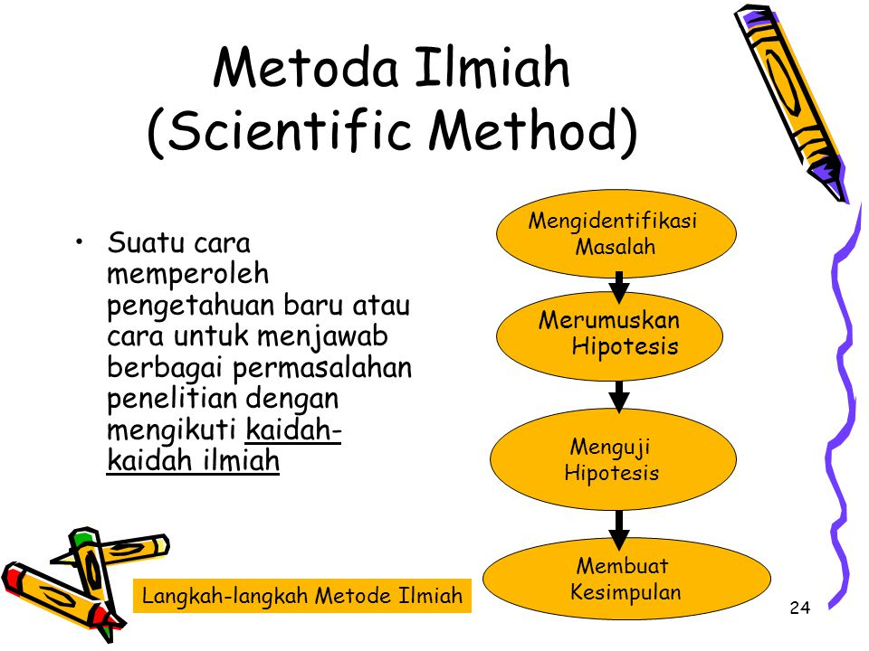 Metoda Ilmiah (Scientific Method)