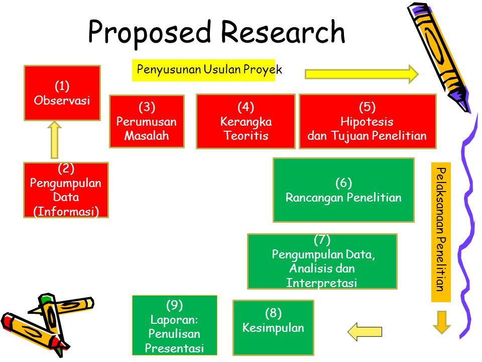 Proposed Research (1) Observasi (2) Pengumpulan Data (Informasi) (3)